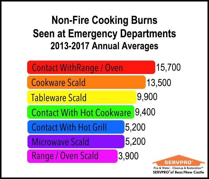 Image of a chart showing Non-Fire Cooking Burns Seen at Emergency Rooms 2013-2017 Annual Averages