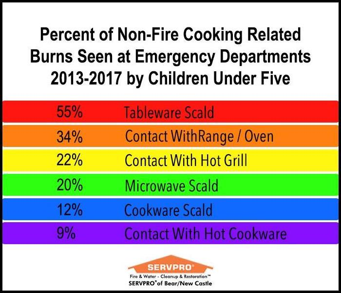 Chart of Percent of Non-Fire Cooking-Related Burns Seen at Emergency Rooms 2013-2017 by Children Under 5