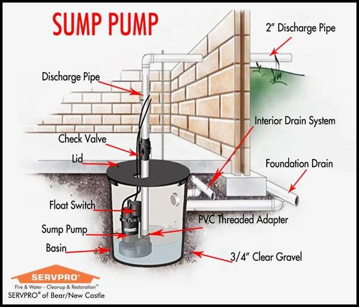 Diagram of a sump pump
