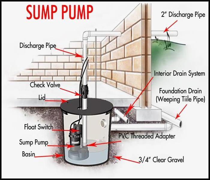 Storm Damage Avoiding Water Damage Caused by Sump Pump Failure