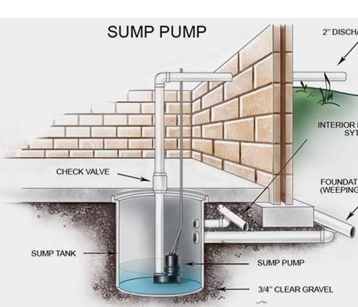 If Your Sump Pump Fails, Your Delaware City Basement Could Begin To Fill  With Water.