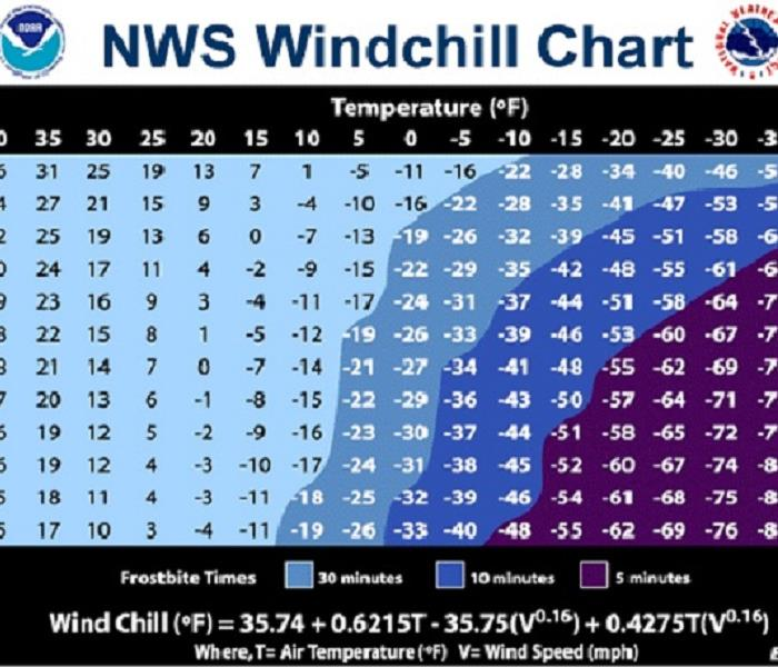 General WHY IS KNOWING THE WINDCHILL IMPORTANT?